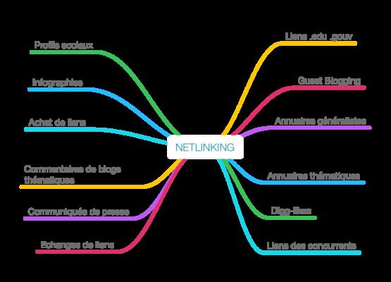 Toutes les méthodes de netlinking